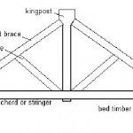 kingpost-truss