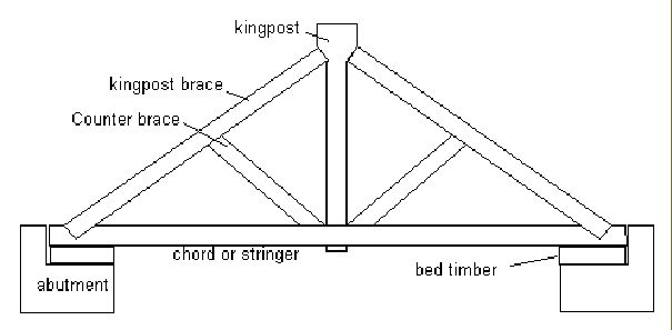 Load bearing wall design